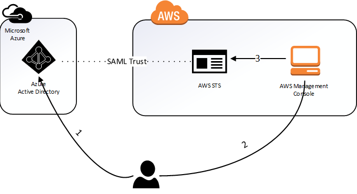 Integrating Azure AD and AWS – Part 1 | Journey Of The Geek