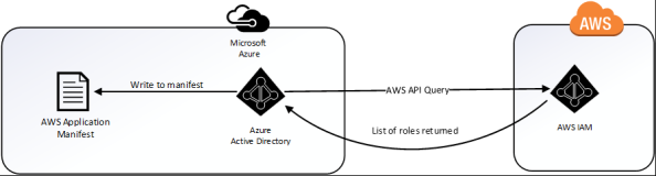 Azure AWS Application Sync Process