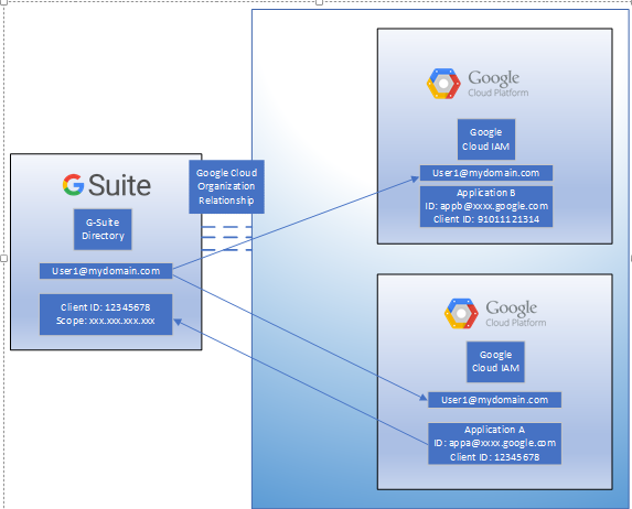 Integrating Azure AD and G-Suite – Google API Integration Part 1