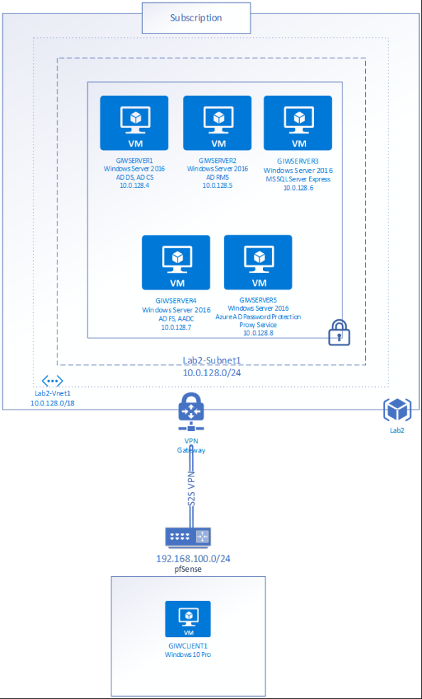 Azure AD Password Protection – Hybrid Deep Dive | Journey Of