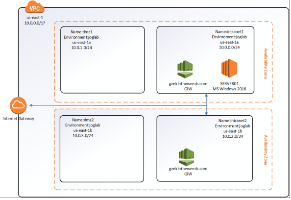 aws directory services | Journey Of The Geek