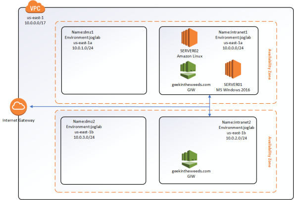AWS Managed Microsoft AD Deep Dive Part 5 – Security