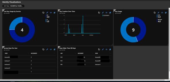 Visualizing AWS Logging Data in Azure Monitor – Part 2