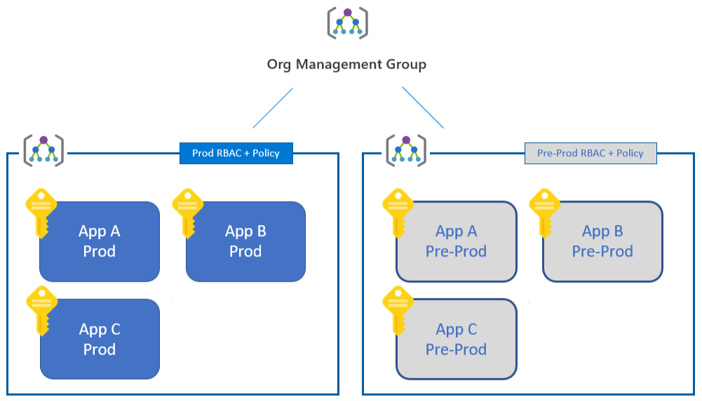 management-group-hierarchy
