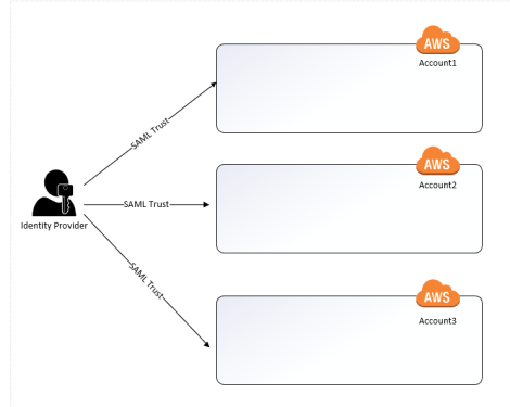 SAML Trusts with each AWS Account