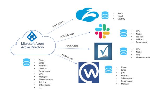 Azure AD Provisioning - Example