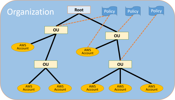 AWS Organization
