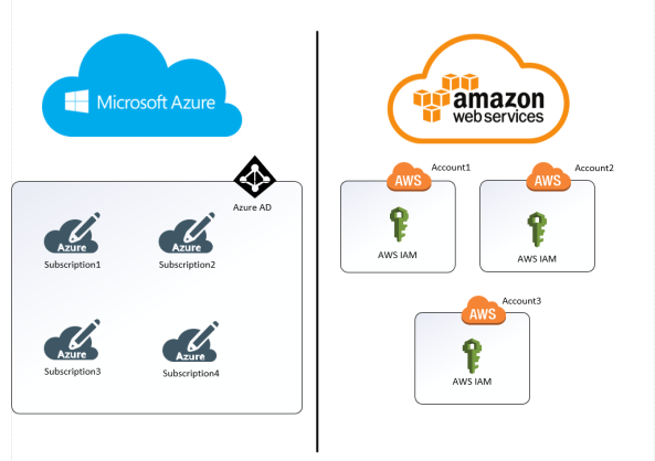 Azure Subscription Identity vs AWS Account Identity