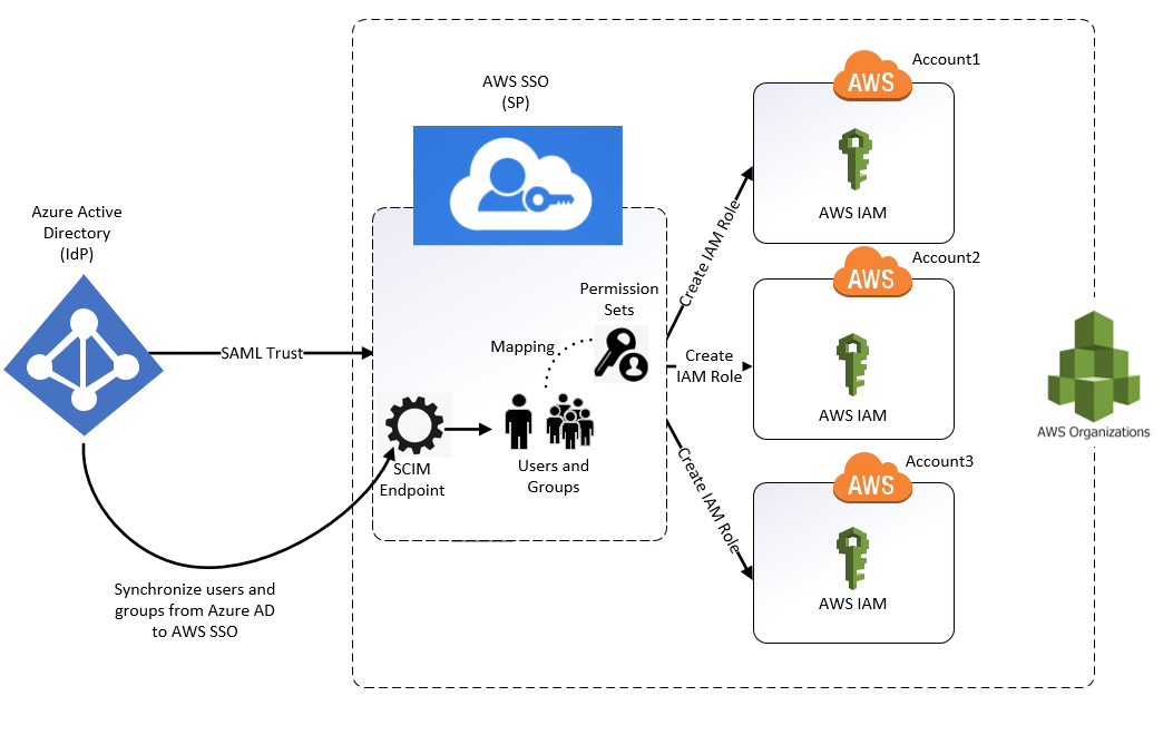 Azure AD and AWS SSO Integration