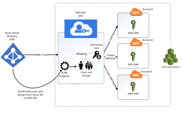 Azure AD and AWS SSO Integration